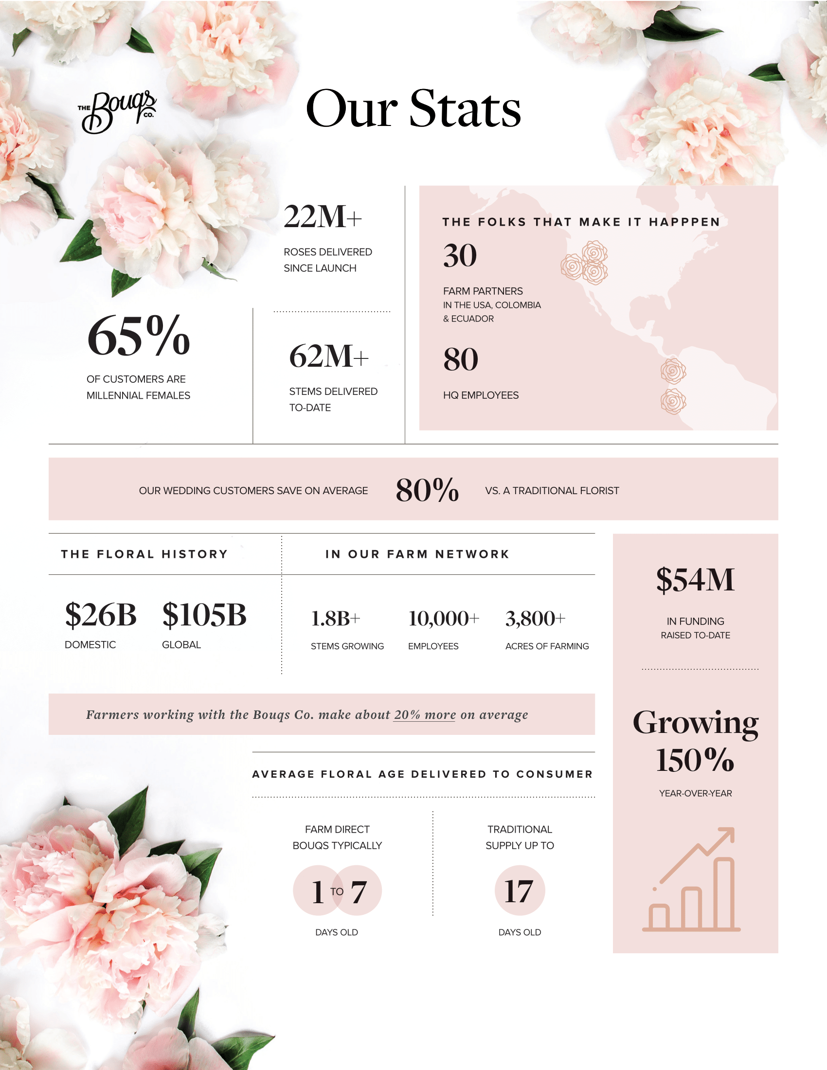 Bouqs By The Numbers 1